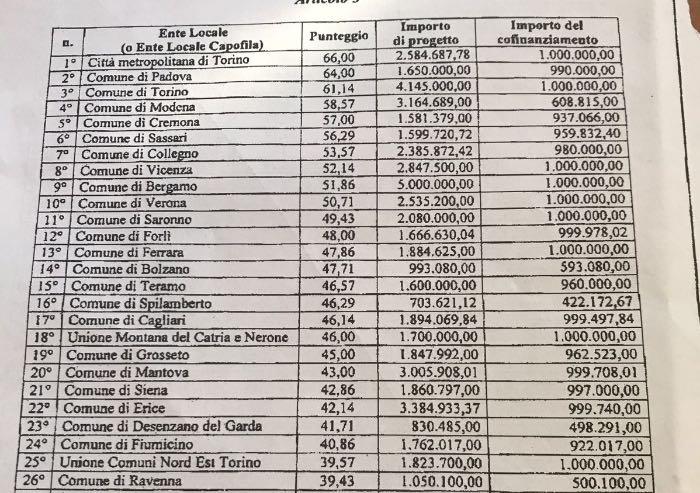Modena tra le 37 città che hanno vinto il bando per la mobilità sostenibile