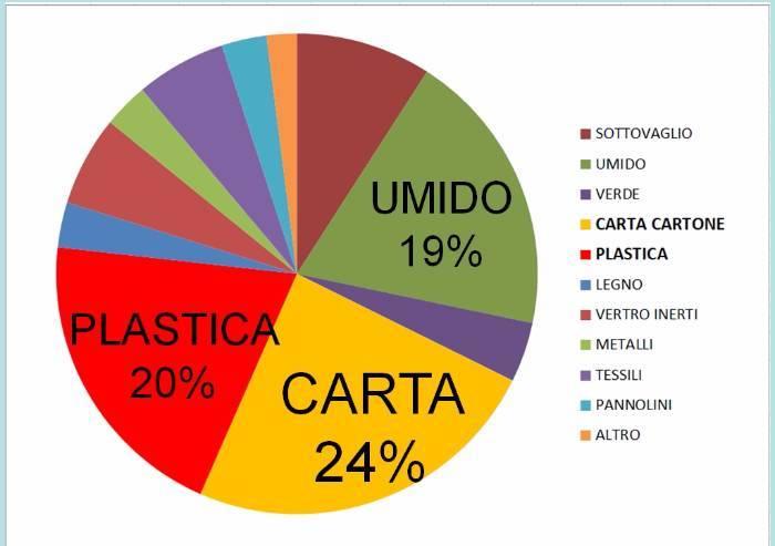 Dossier inceneritore, il bluff del riciclo della plastica