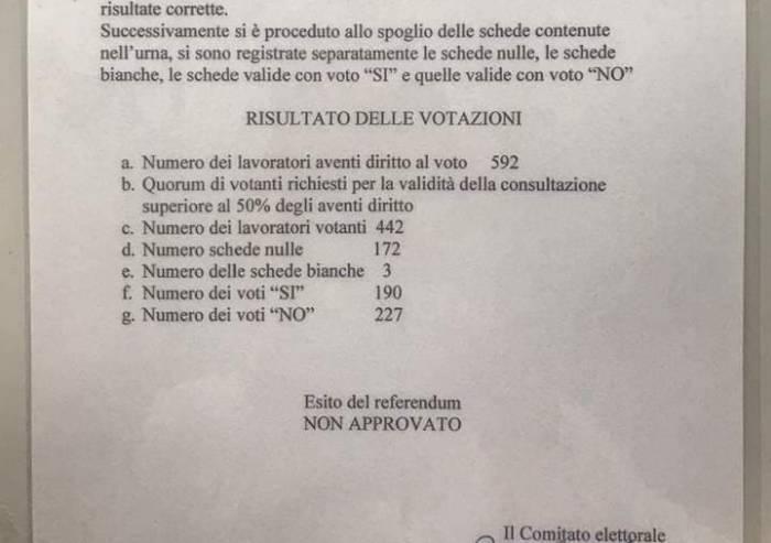 Italpizza, i lavoratori bocciano l'accordo Evologica-Uil