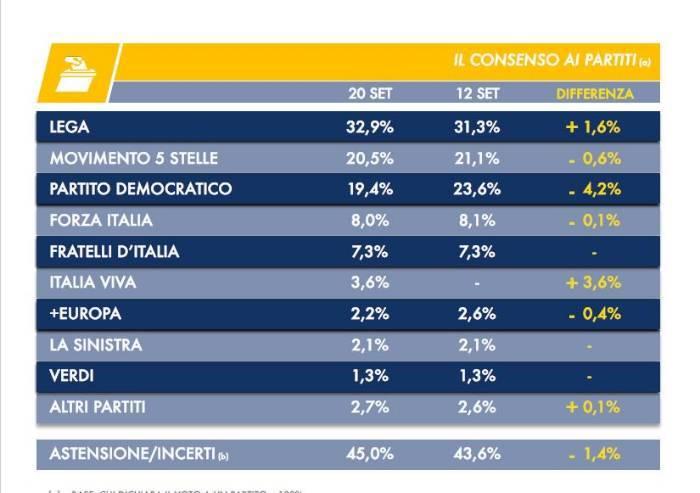 Sondaggio nazionale: Pd crolla dopo l'uscita di Renzi, Lega vola