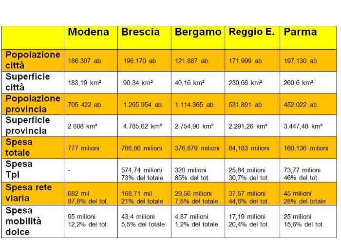 Mobilità, confronto impietoso per Modena: Tpl grande dimenticato