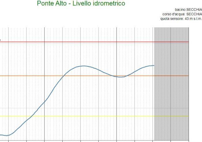 Secchia sopra livello arancione, a Modena i ponti rimangono chiusi