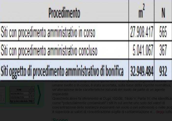 'Siti contaminati, Bonaccini smentito dai dati della Regione'
