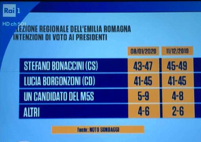 Regionali, il sondaggio di Porta a Porta: Borgonzoni recupera