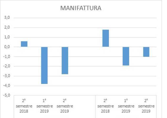 Economia Modena: di nuovo male l'edilizia, bene il terziario