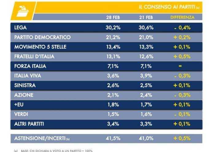 Sondaggio Dire-Tecnè: Lega cala, Fratelli d'Italia a un passo da M5S