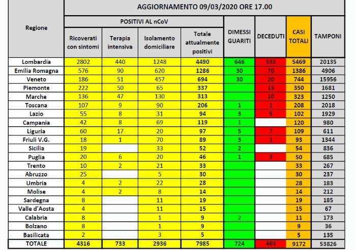 Coronavirus, oggi 1797 nuovi casi in Italia: mortalità al 5%