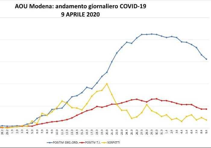 Coronavirus, nei 2 ospedali modenesi 43 pazienti in terapia intensiva