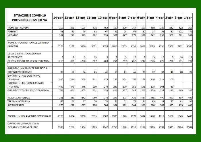 Covid a Modena, trend tragico: ad oggi 312 morti su 3179 positività