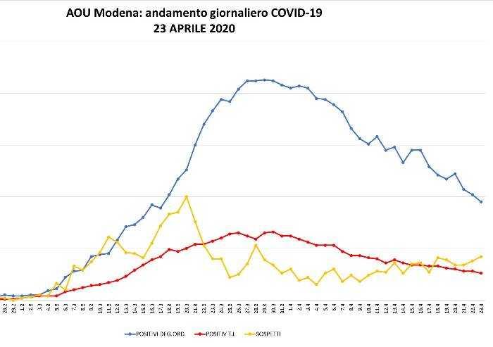 Il bilancio dagli ospedali di Modena: ancora 127 ricoverati