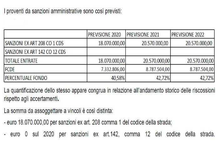 Nel 2020 il Comune prevede multe per 18 mln, e mancati pagamenti per 7