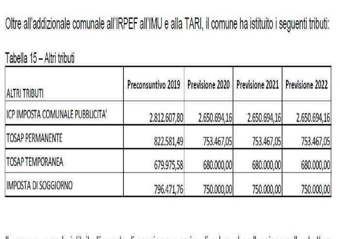 Modena, il bilancio del Comune, nel 2020 Tosap a 1,4 mln, via ai primi tagli