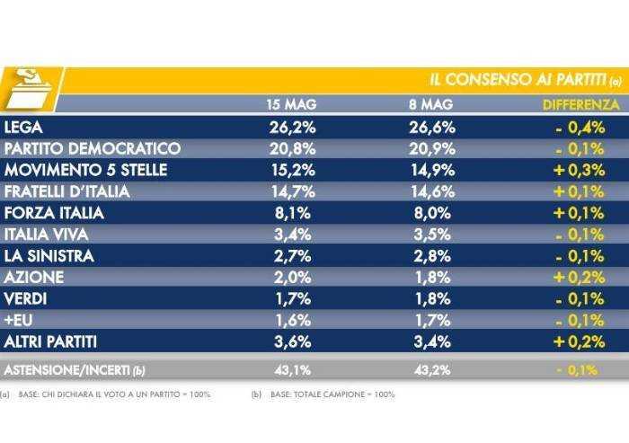 Il sondaggio: cala ancora la Lega. Crescono i 5 Stelle