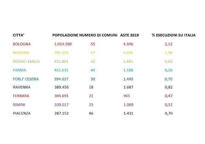 Emilia Romagna, aumentano in modo esponenziale gli immobili all'asta