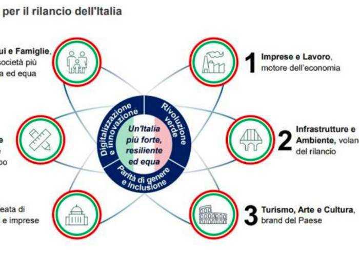 Il Piano Colao sul rilancio dell'Italia è nato