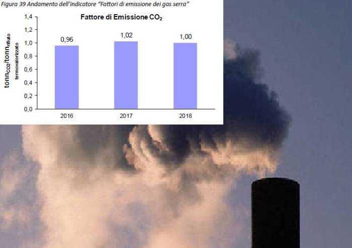 Una tonnellata di Co2 per ogni tonnellata di rifiuto bruciato: in un anno più di 200.000