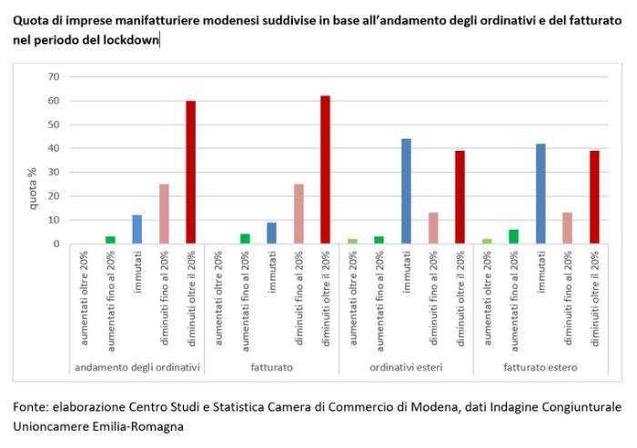 Post lockdown a Modena, per le aziende del manifatturiero è un dramma