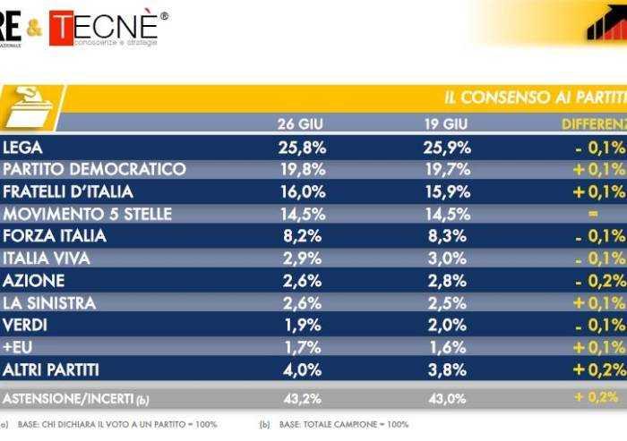 Sondaggio Dire-Tecnè: cala la Lega, Fdi consolida terzo posto al 16%