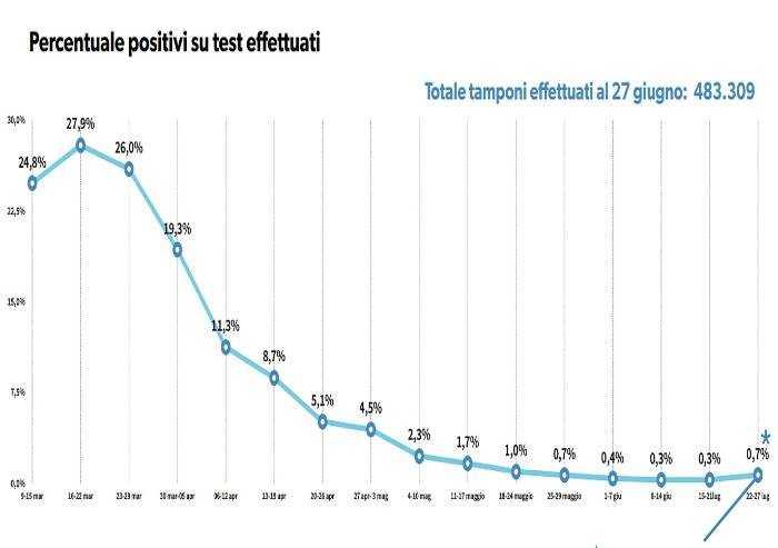 Positivi su tamponi: da un mese media sotto l'1 per cento
