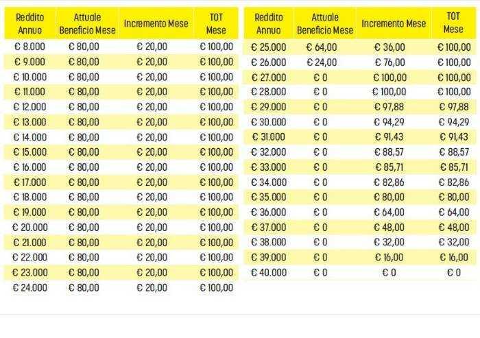 Taglio cuneo fiscale: ecco gli aumenti....per chi ha la busta paga