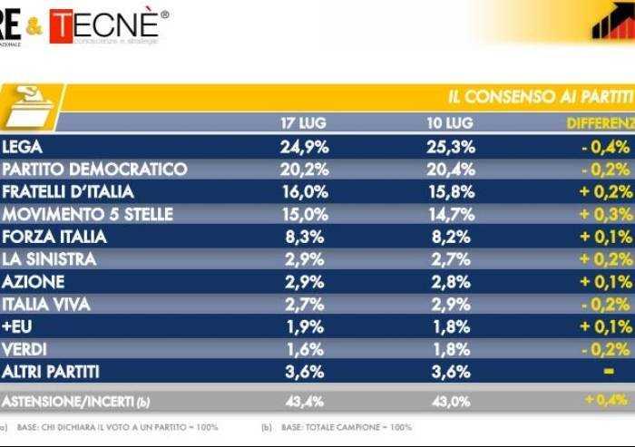 Sondaggio Dire: in un anno Meloni guadagna 10 punti, Salvini -12%