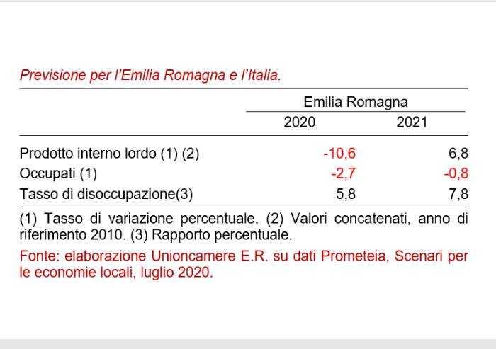 Emilia Romagna, Unioncamere prevede crollo del Pil di oltre il 10%