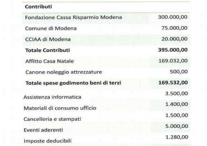 La Fondazione Casa Natale Enzo Ferrari 'batte cassa', dal Comune 75.000 euro