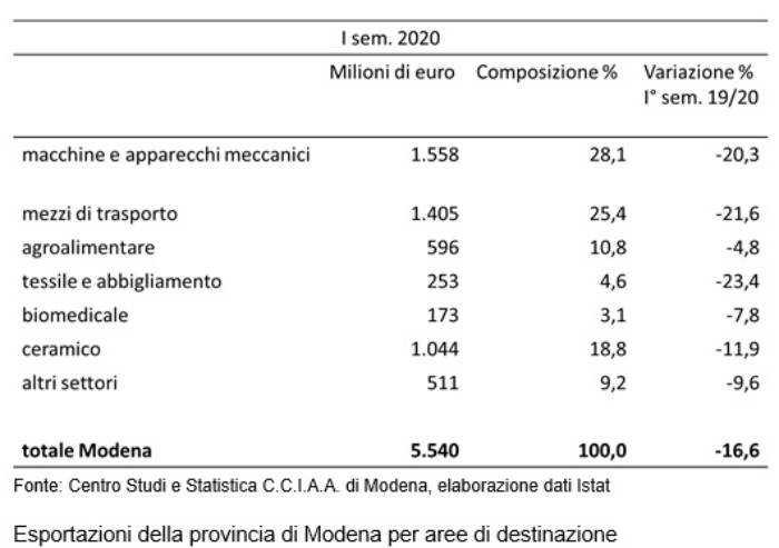 Modena, crolla l'export: -16,6% nel semestre