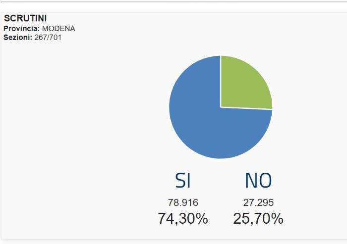 Referendum, un terzo delle sezioni scrutinate: a Modena il sì al 74%