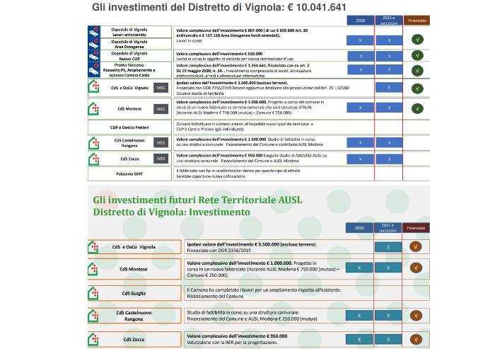 Ospedale di Vignola, Pelloni all'Ausl: 'Ecco prove delle mie critiche'