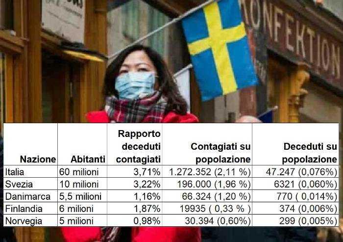 Giovanardi contro Giovanardi: 'Covid? Ma quale modello Svezia...'