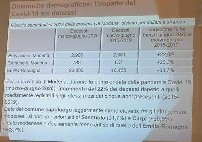 Mortalità: a Modena +22% nei 4 mesi della prima ondata Covid