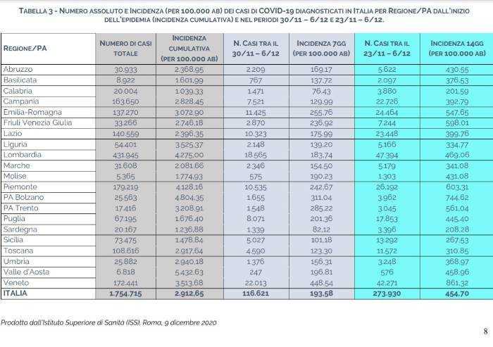 Covid, l'Iss: 'Emilia Romagna tra le quattro Regioni a rischio alto'