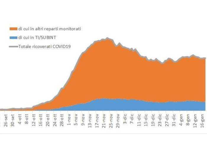 Covid a Modena, la curva continua a segnare un lento aumento
