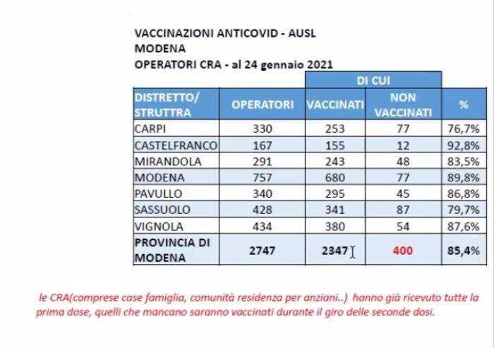 Cra Modena, vaccinato l'85% degli operatori e il 90% degli ospiti