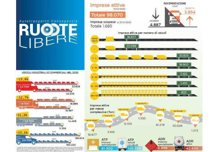 'Autotrasporto, 17% delle imprese iscritte all'Albo sono senza mezzi. E l'illegalità avanza'