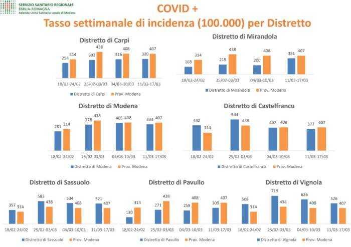 Contagi, distretti di Vignola e Sassuolo sotto osservazione
