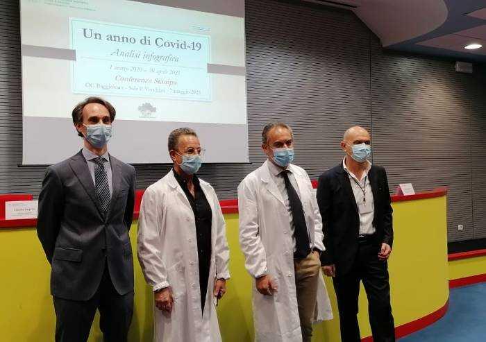 Covid, in 14 mesi ricoverati 5000 pazienti Covid a Modena