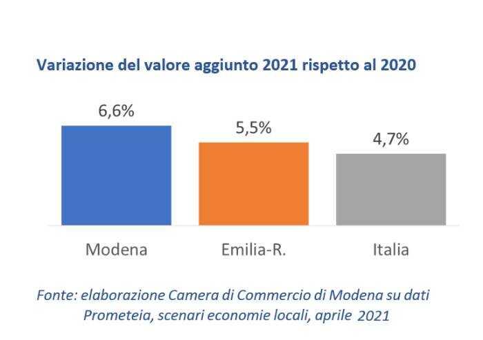 Modena prima provincia italiana per crescita del valore aggiunto