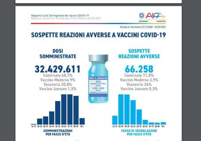 Vaccini, eventi avversi: in Italia ad oggi 328 segnalazioni di morte