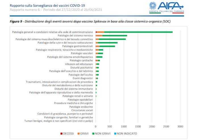 Vaccini, sesto rapporto Aifa: in Italia 423 segnalazioni di morte