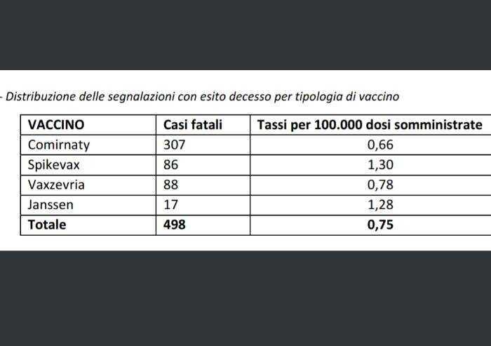 Vaccini, settimo rapporto Aifa: in Italia sinora 498 segnalazioni di morte