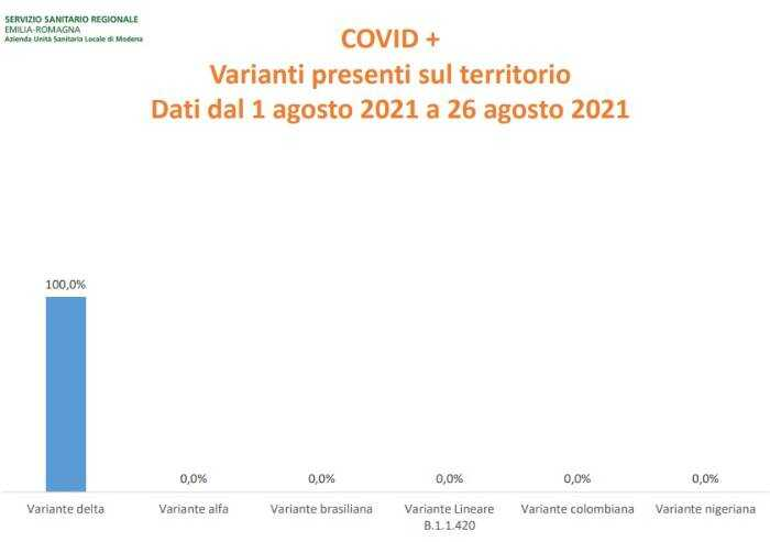 Varianti Covid: a Modena è rimasta solo la Delta