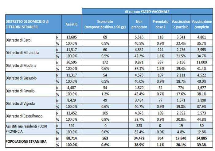Comunità straniere meno vaccinate, campagna informazione Ausl
