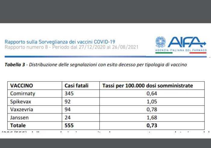 Vaccini, ottavo rapporto Aifa: 555 segnalazioni di morte in Italia