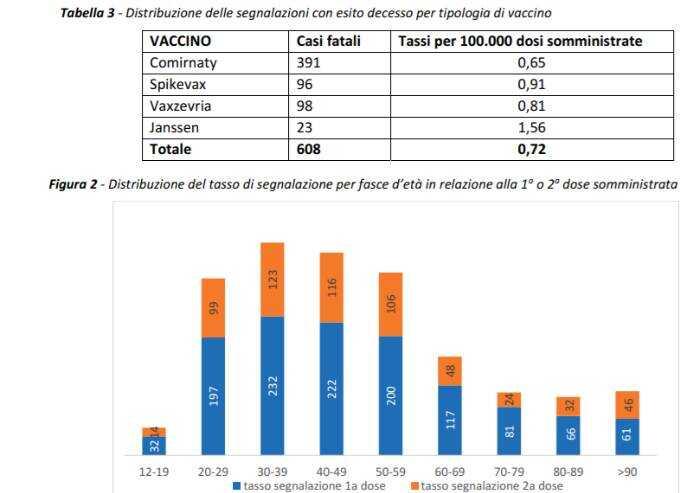 Vaccini, nono rapporto Aifa: 608 segnalazioni di morte in Italia