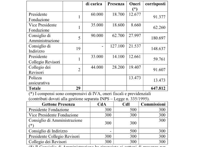 Fondazione: ecco quanto guadagnano il presidente e il cda