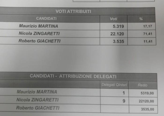 Primarie, in 31mila alle urne in provincia di Modena: Pd in festa