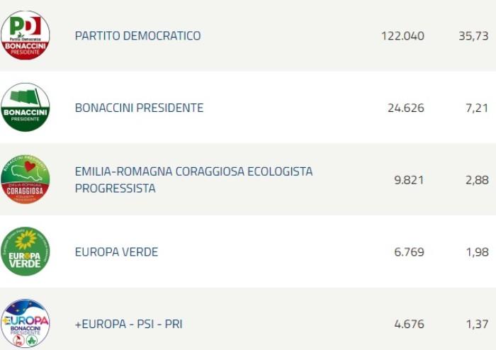 Bonaccini stacca anche la sua coalizione: vittoria netta 51 a 43