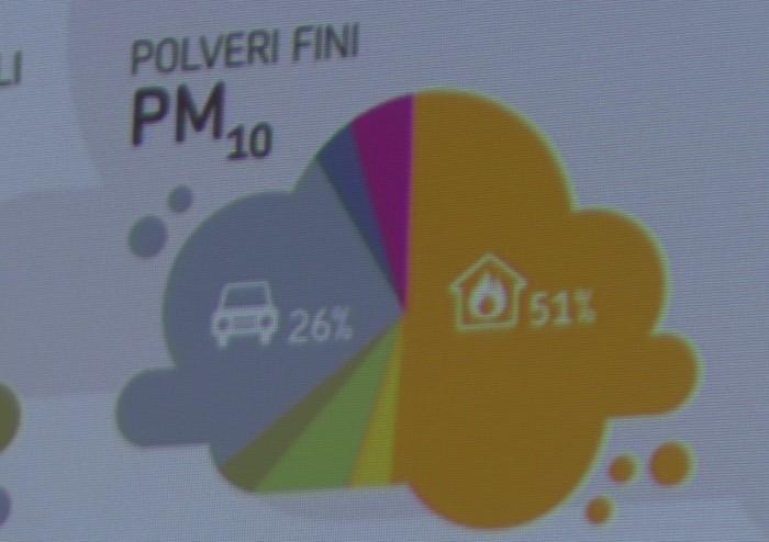 Picco di morti con picchi di PM 10, e il traffico c'entra sempre meno